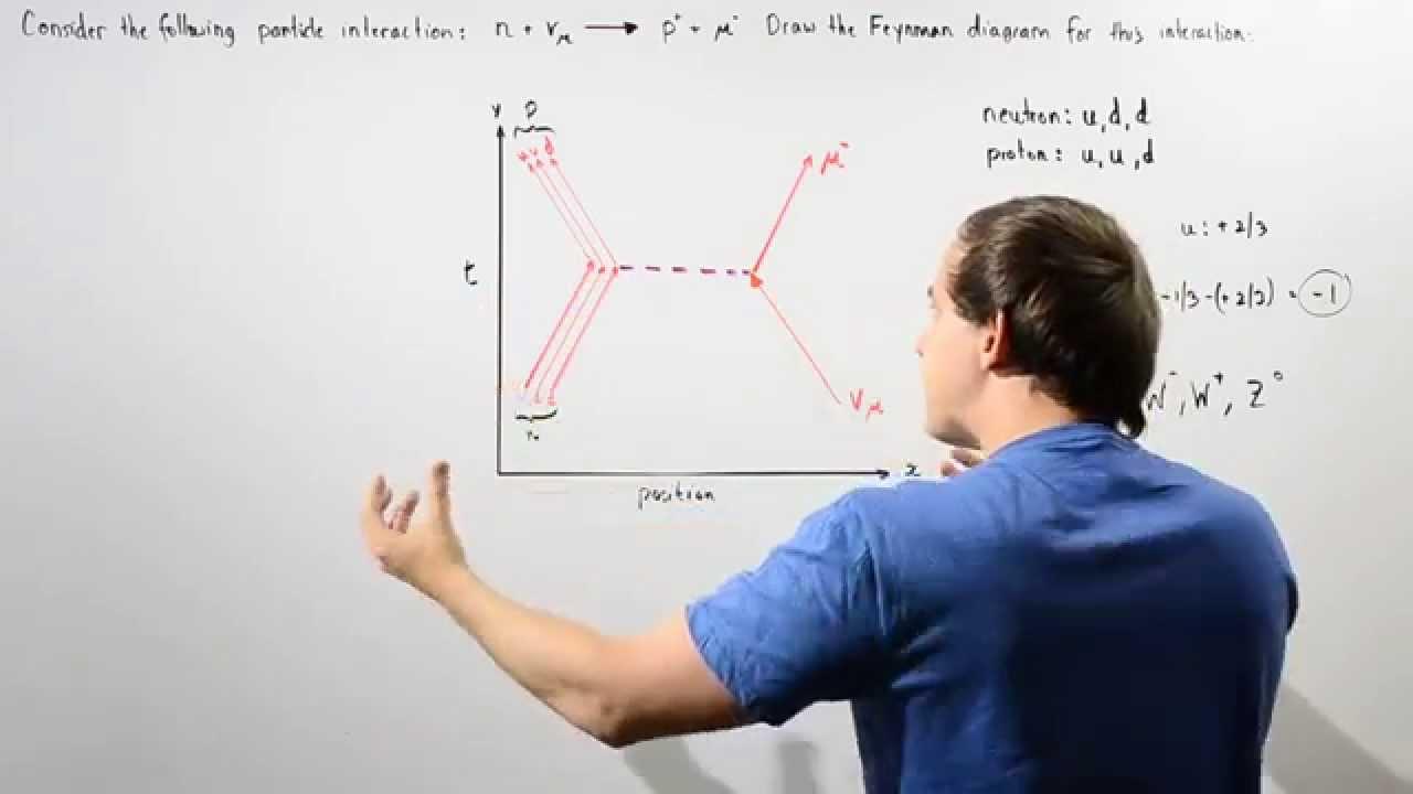 Drawing feynman diagram example youtube pooptronica