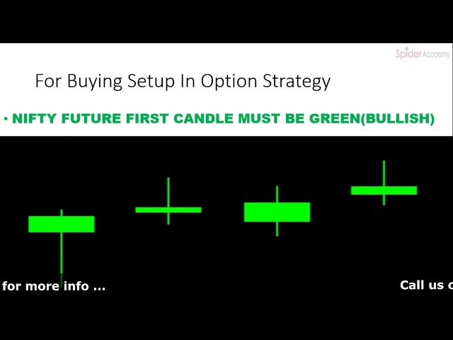 Options Strategy For Intraday Trading | Tutorial | Spider Software
