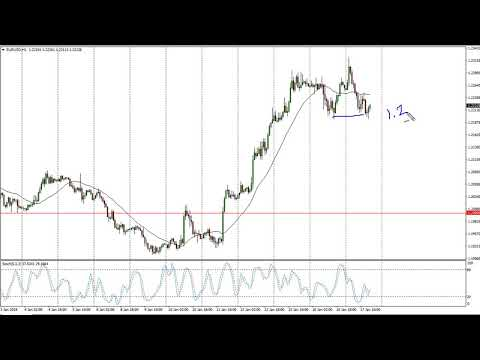 EUR/USD Technical Analysis for January 18, 2018 by FXEmpire.com