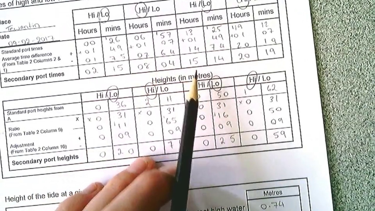 Calculating Tide Times And Heights For Non Standard Ports Tewantin