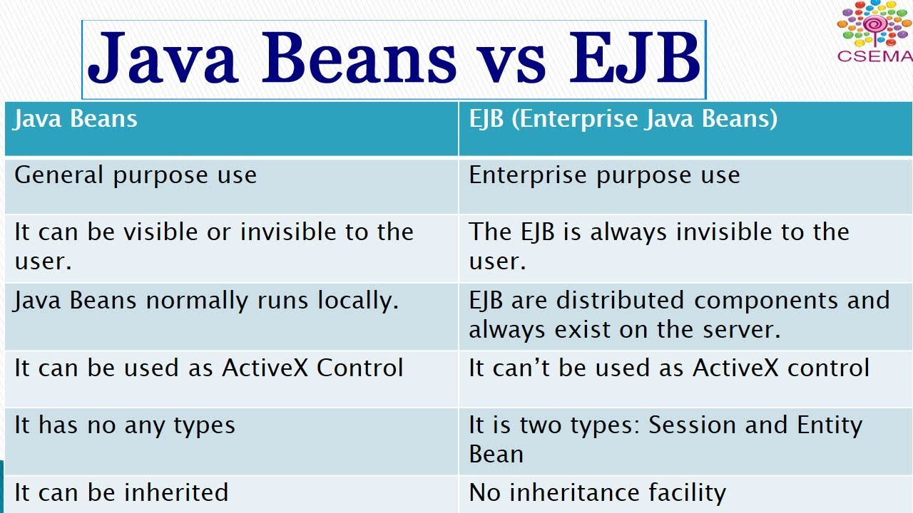 Java beans vs ejb enterprise java beans youtube java beans vs ejb enterprise java beans baditri Images