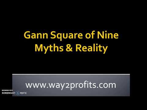 Gann square of nine calculator, Gann square of 9 intraday
