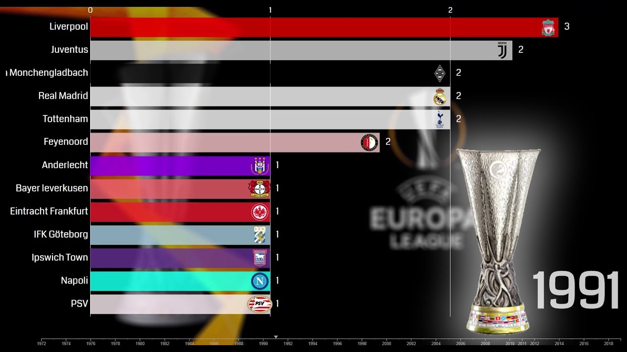 uefa europa league winners list from 1971 to 2019 youtube youtube