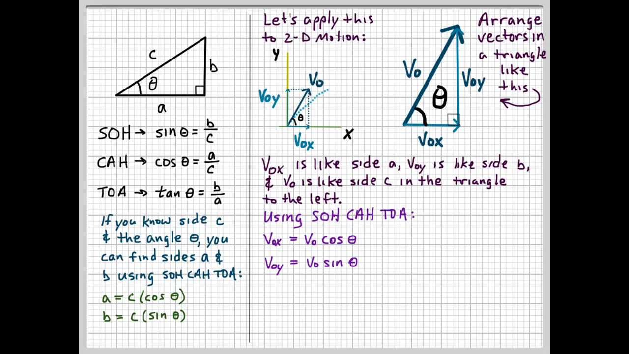 When To Use Sine  U0026 Cosine In 2-d Motion And Force Diagrams