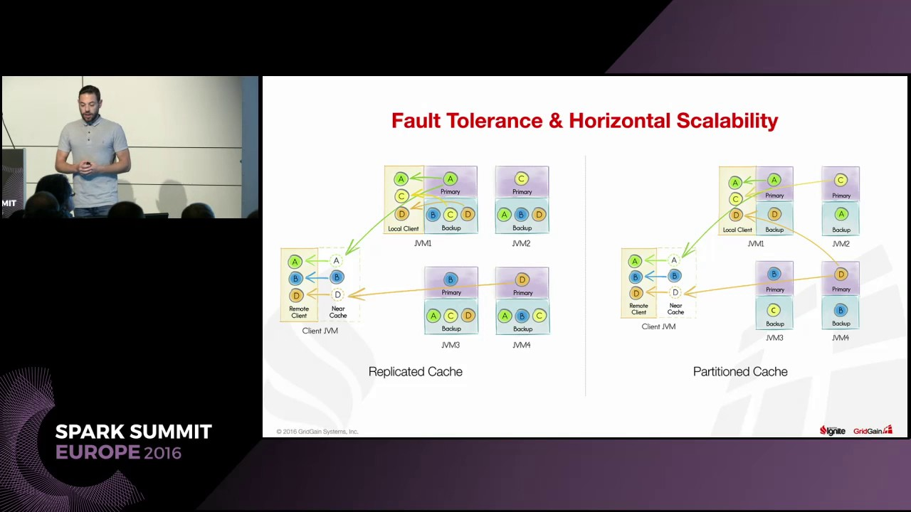Better Together: Fast Data with Apache Spark and Apache Ignite (Christos  Erotocritou)