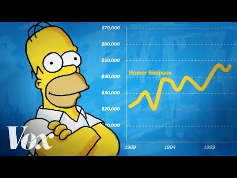 Homer Simpson: An economic analysis