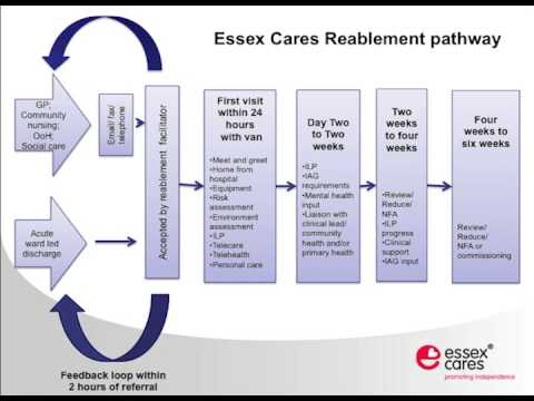 Reablement -- offering an outcome based solution benefitting individuals