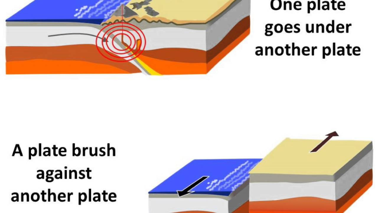 Physics - Why and How earthquake occurs - English - YouTube