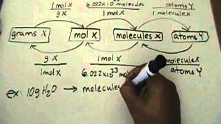 Moles, Molecules & Atoms Conversion part 1/2