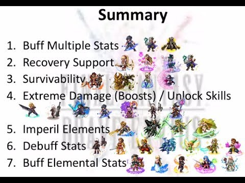 FFBE: Limit Burst Prioritization Guide - What Type of LB to Level Up?