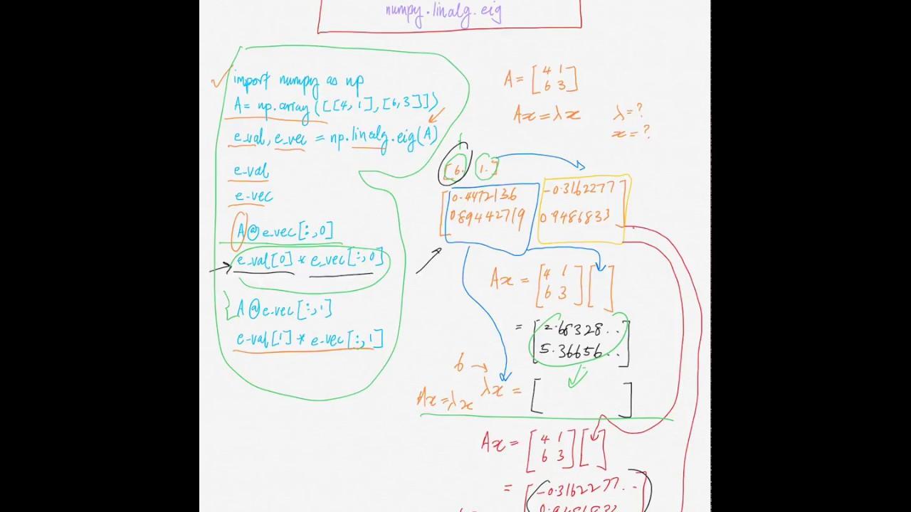 python: Find eigenvalues & eigenvectors via numpy linalg eig