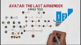 Draw Avatar and Korra Family Trees