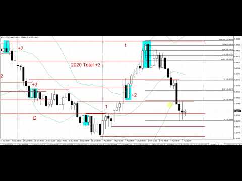 Forex quick scanning the charts