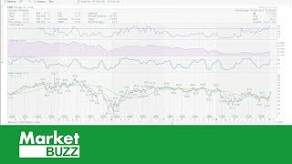 Market Buzz with Greg Schnell the Canadian Technician (01.16.19)