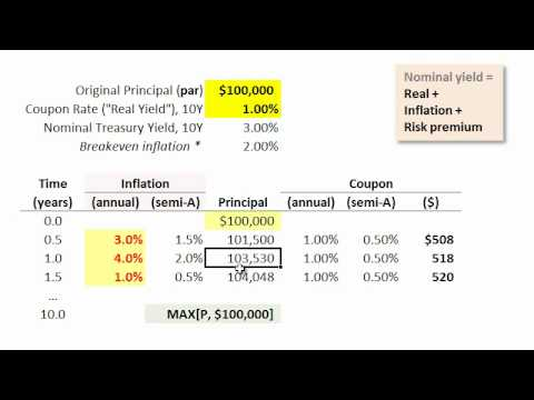 FRM: Treasury inflation-protected securities (TIPS)