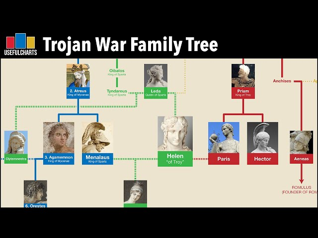 Trojan War Family Tree | Main Characters from The Iliad Explained