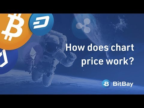 How does chart price work? - the chart on the BitBay exchange