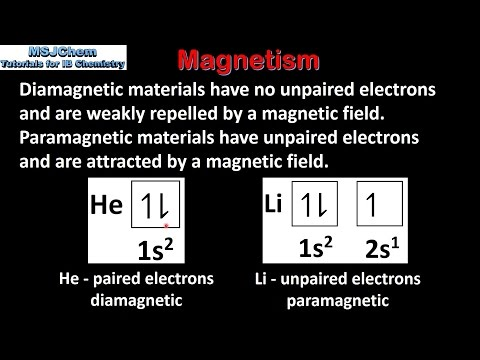 A.2 Diamagnetism and paramagnetism (SL)
