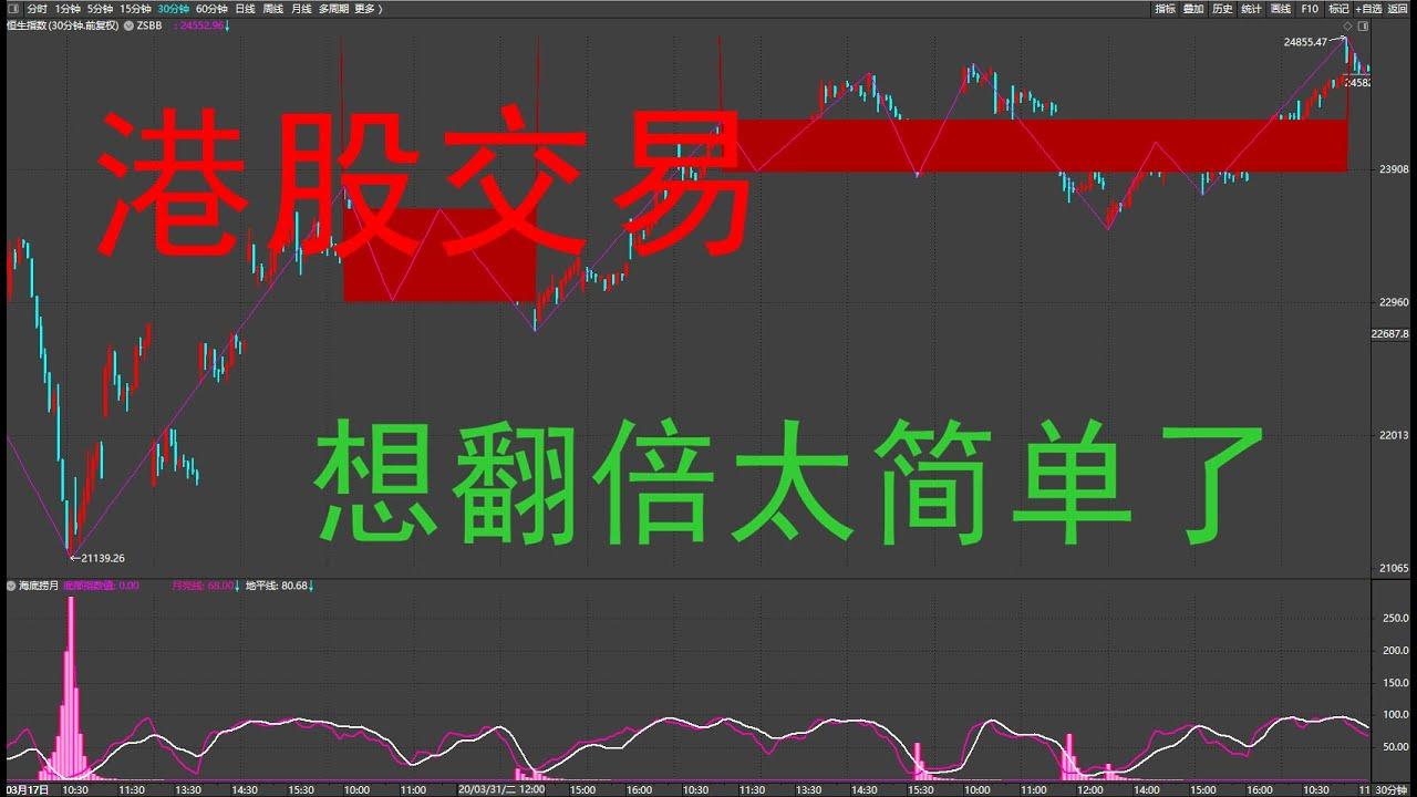 #港股交易:6月5日 港股中芯國際纏論復制翻倍 - YouTube