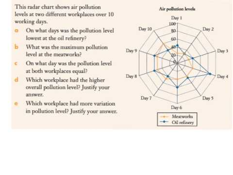 12 Radar Charts