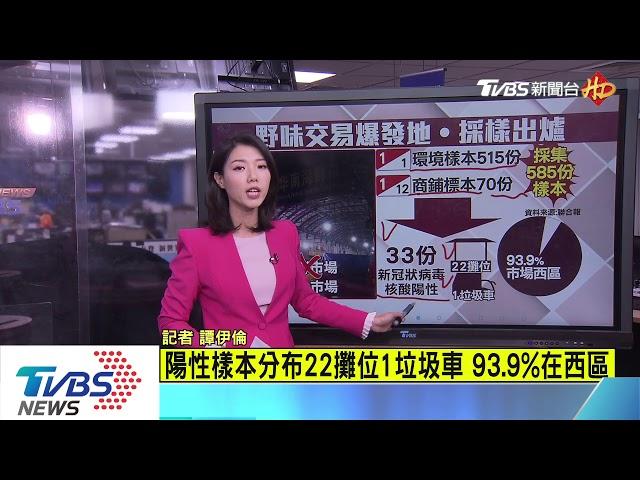 【十點不一樣】華南市場585樣本 33份含新冠狀病毒核酸