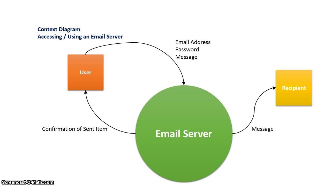 Context Diagram  Email