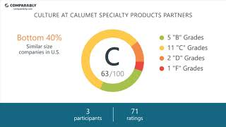 Calumet Specialty Products Partners Employee Reviews - Q3 2018