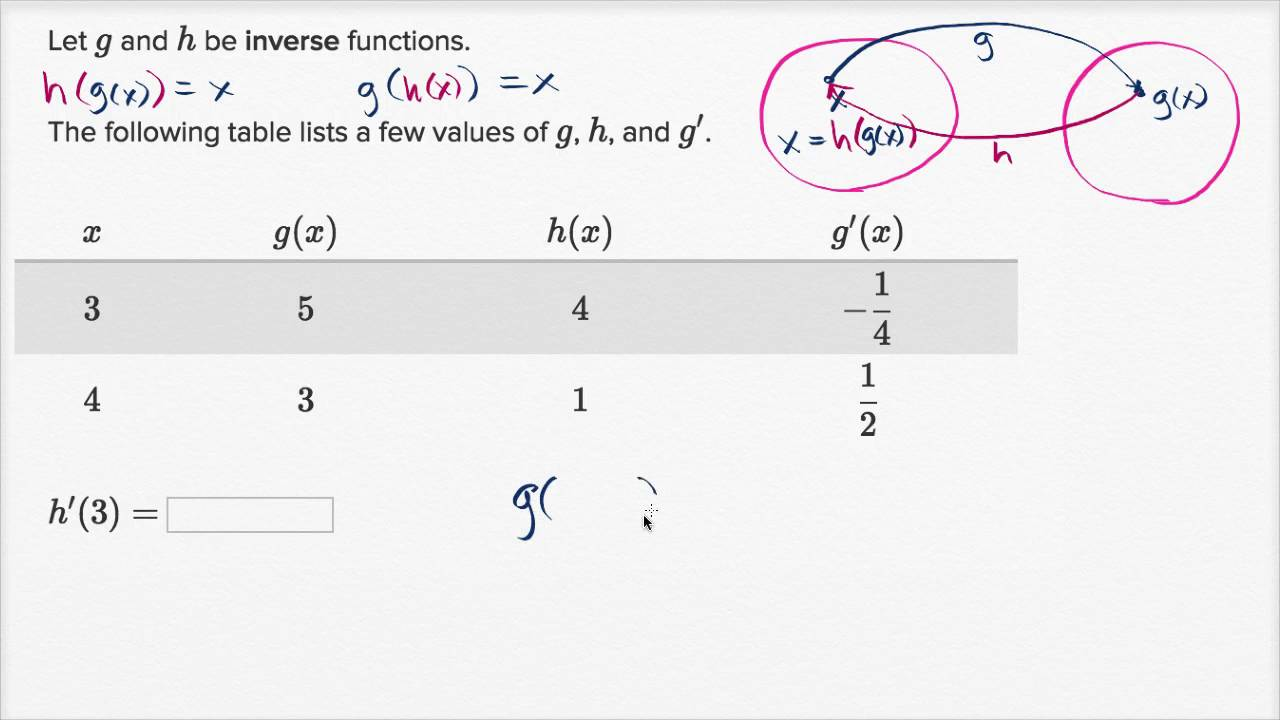 F X H F X H Calculus: Derivatives Of Inverse Functions: From Table
