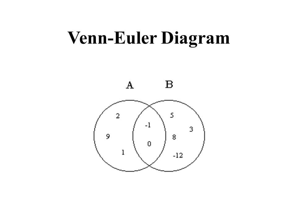 Venn Euler Diagram 01 Youtube