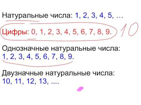 Цифры, натуральные числа. Однозначные и двузначные числа