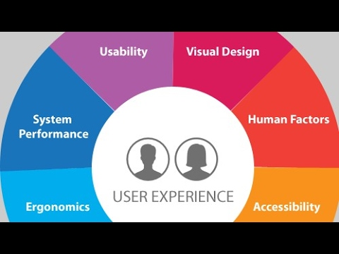 100+ ideas about UX Design Process for App Design - YouTube