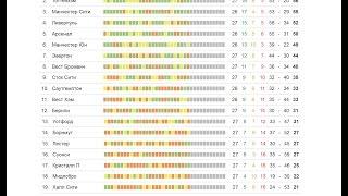 Футбол | Чемпионат Англии 27 тур | результаты | турнирная таблица | расписание