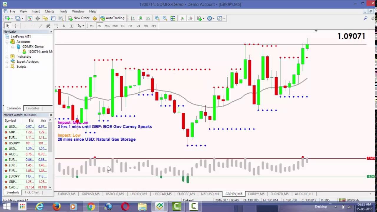 Binary options trading charts why what how to learning