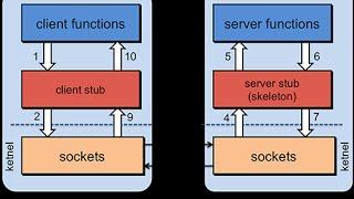 """Remote Procedure Call Example"" #1 (parts 1-4)"