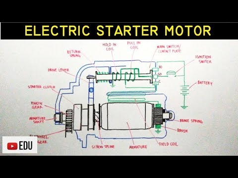 How Does An Electric Motor Work >> How does the Basic Electric Starter Motor Work - YouTube