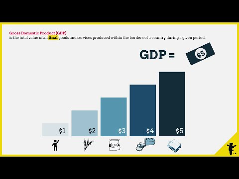 Measuring GDP: Output and Value-added Approach
