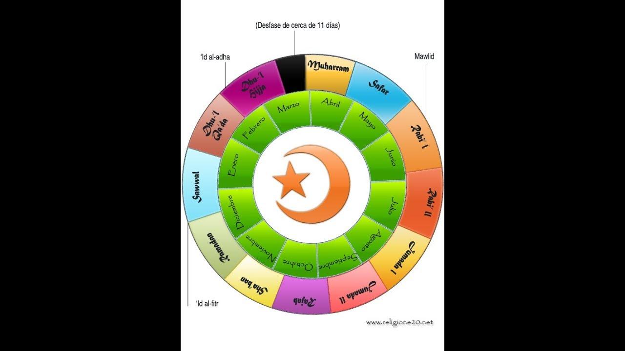 Calendario Islamico.Como Se Rige El Calendario Islamico