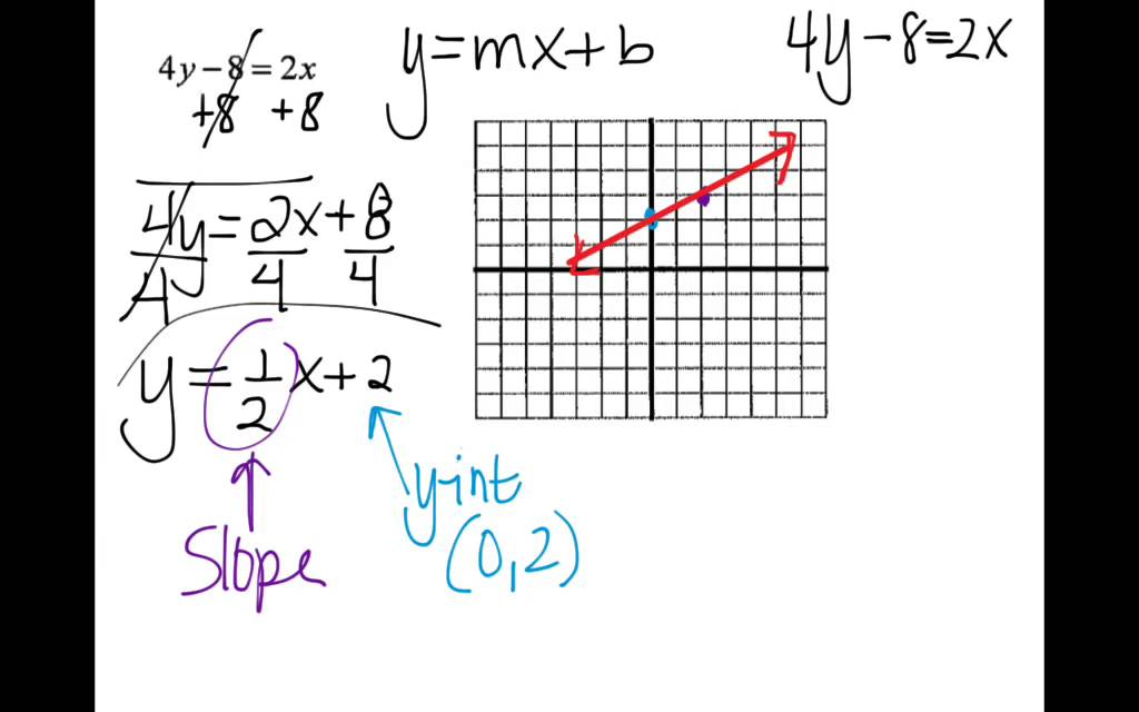 Writing Linear Equations In Slope Intercept Form Notes Part 2