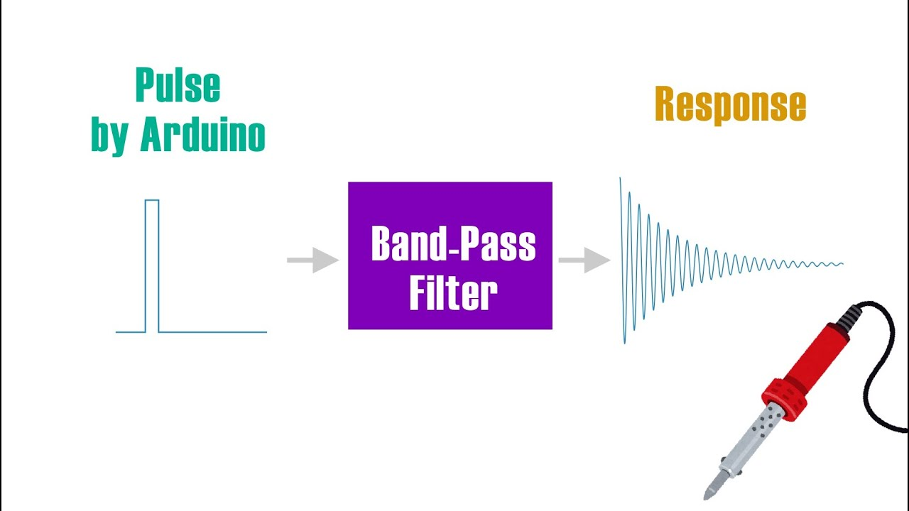 Make percussion sounds with Arduino and BPF - YouTube