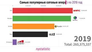 Количество абонентов сотовых операторов России (2005-2019)