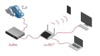 Computer Networking Tutorial - 18 - Modem