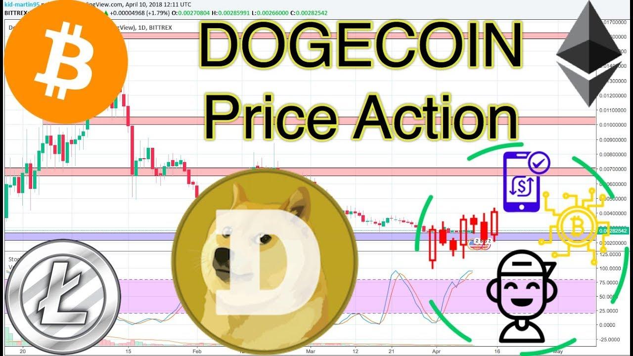 Dogecoin (DOGE/USD) Technical ysis! - YouTube on