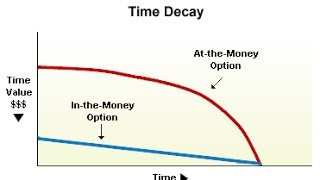 Options Trading Greeks: Theta For Time Decay