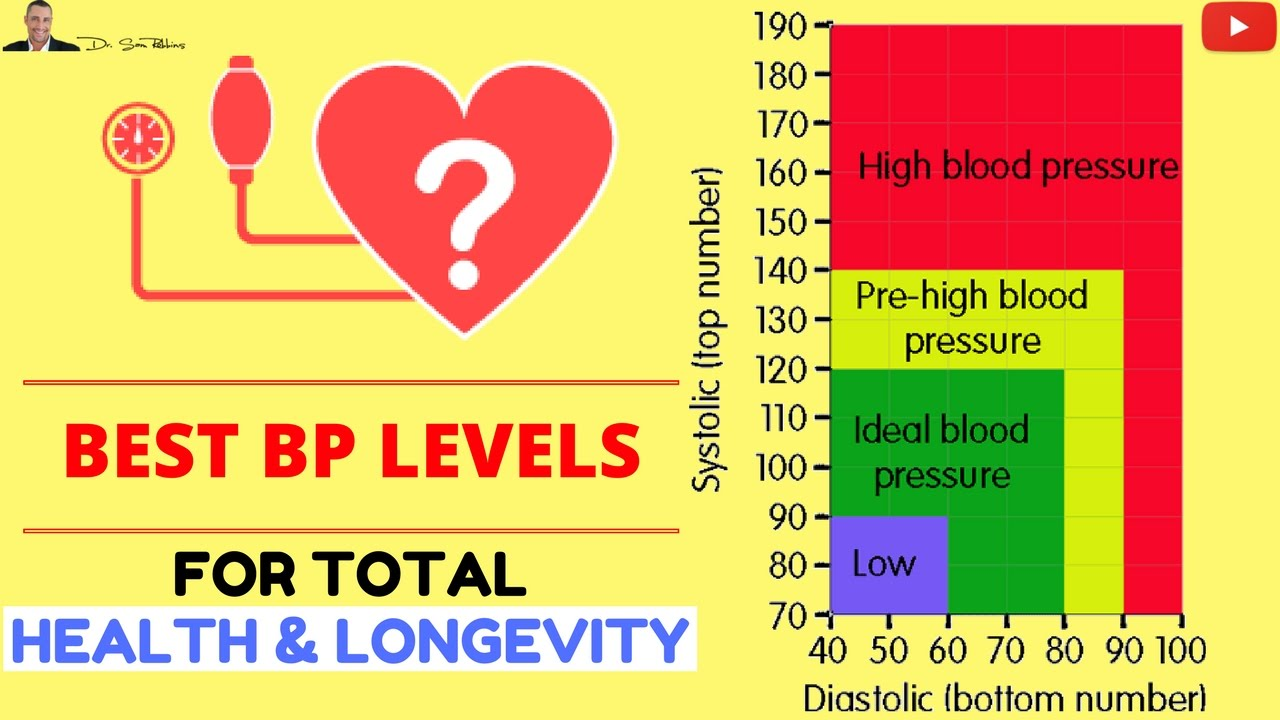 the best blood pressure levels for total health longevity the best blood pressure levels for total health longevity nvjuhfo Gallery