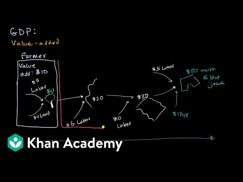 Value added approach to calculating GDP | Macroeconomics | Khan Academy