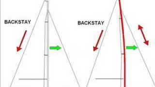 Sailing: Backstay adjustment