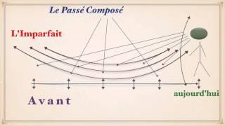 Урок французского языка. Прошедшие времена. Temps Passés A1A2