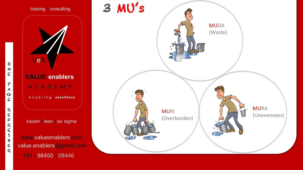 Value Enablers  3MUs  YouTube