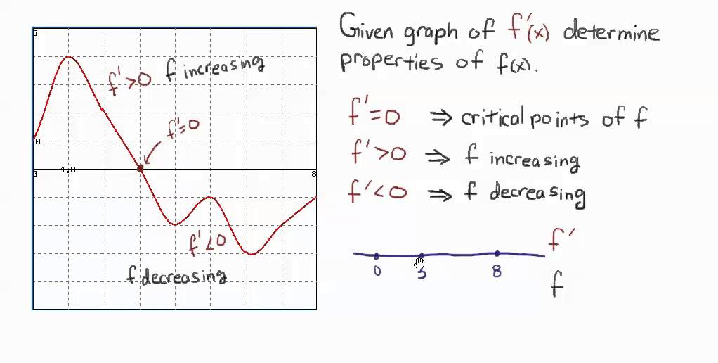 ti-84 how to get graph to check more points