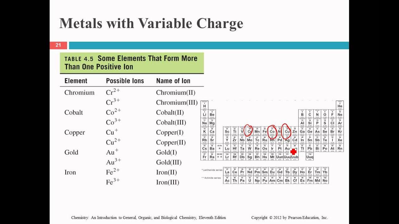 naming and writing ionic formulas  youtube